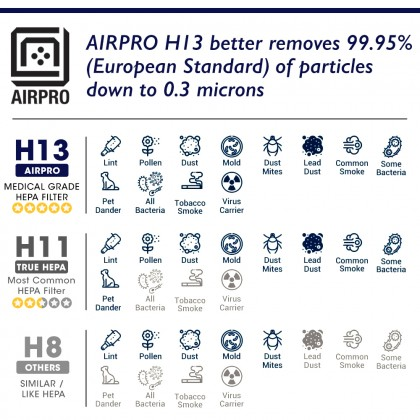 AIRPRO Osim iLife Air Cleaner Air Purifier Filter HEPA H13 for OS-6100